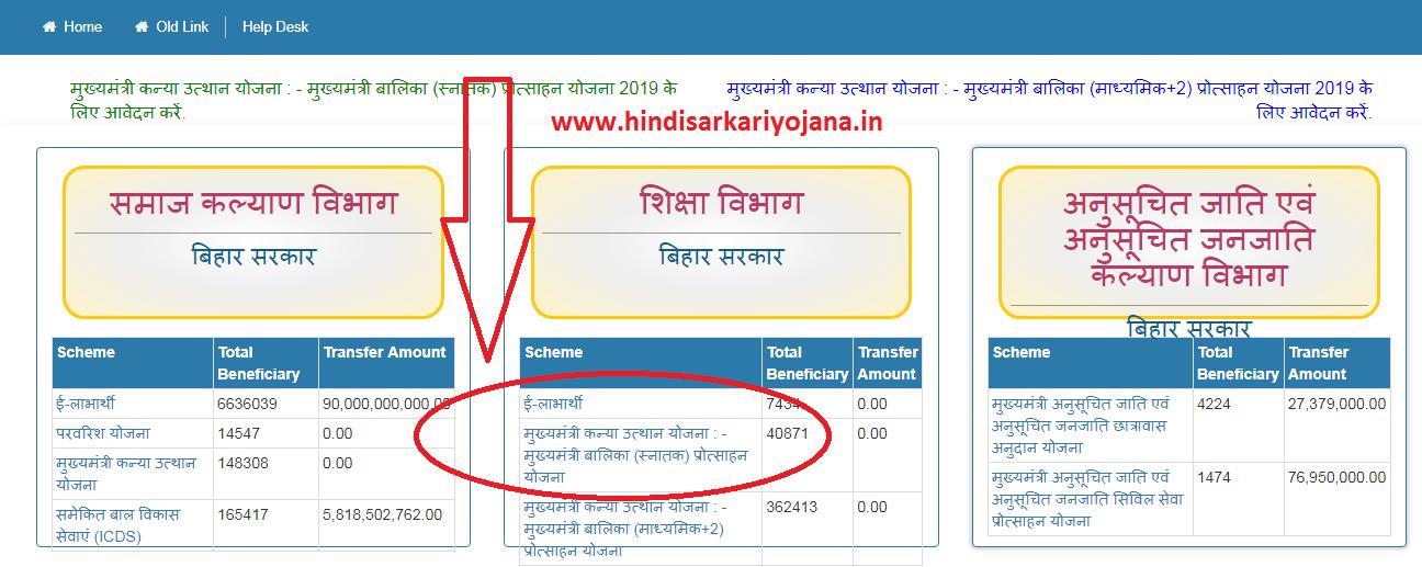 Bihar Mukhyamantri Kanya Utthan Yojana