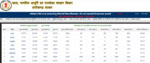 Chhattisgarh Ration Card List 2020