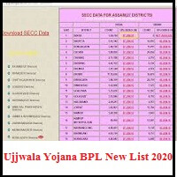 Ujjwala Yojana BPL New List 2020