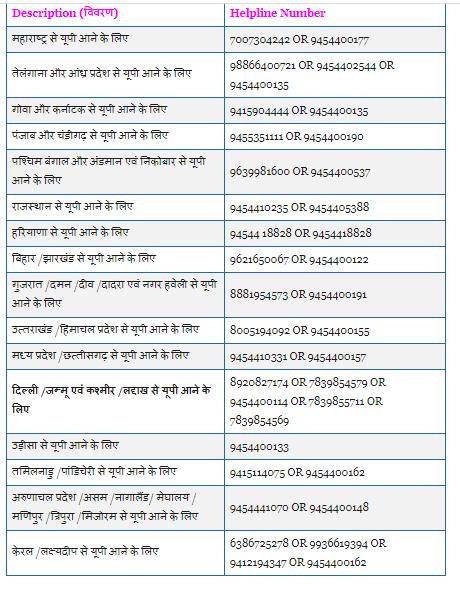 Pravasi Yatra Helpline Number Covid 19 State Waise